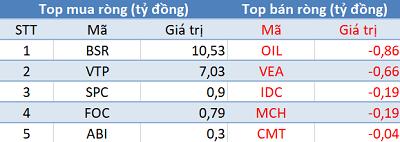 Phiên 24/4: Khối ngoại tiếp tục mua ròng hơn 200 tỷ đồng, VN-Index tăng mạnh nhất trong hơn 1 tháng - Ảnh 3.