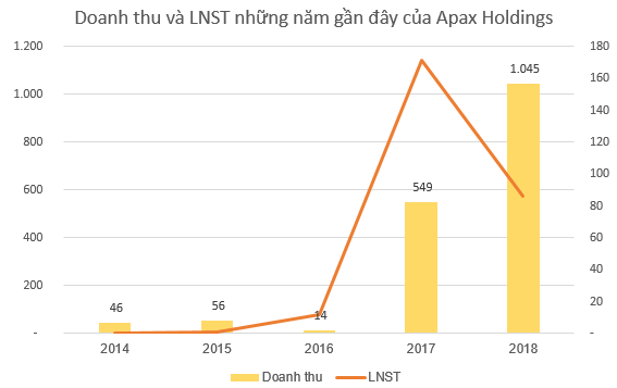Apax Holdings lên kế hoạch mở rộng chuỗi công ty con, dự kiến doanh thu trên 1.540 tỷ đồng năm 2019 - Ảnh 1.