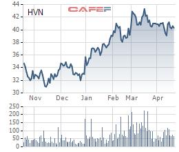 Vietnam Airlines niêm yết trên HoSE vào ngày 7/5, giá tham chiếu 40.600 đồng/cp - Ảnh 1.