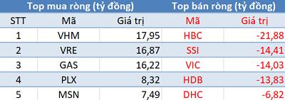 Khối ngoại bán ròng trên HoSE, VN-Index mất điểm trong phiên 25/4 - Ảnh 1.
