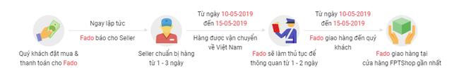 Sau khi bắt tay Nguyễn Kim bán hàng online, FPT Shop lại tiếp tục chơi lớn: Cho khách đặt hàng từ Mỹ, Nhật, Đức, 2 tuần có sản phẩm đến tay - Ảnh 1.