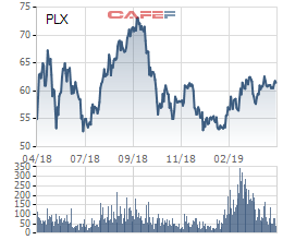 ĐHCĐ Petrolimex: Giãn tiến độ thoái vốn nhà nước xuống 51% sang 2019-2020, năm 2018 trả cổ tức 26% bằng tiền mặt - Ảnh 1.