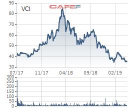 Nhóm quỹ do Dragon Capital quản lý không còn là cổ đông lớn tại Chứng khoán Bản Việt - Ảnh 1.