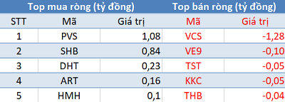 Khối ngoại tiếp tục mua ròng, VN-Index tăng mạnh trong phiên 26/4 - Ảnh 2.