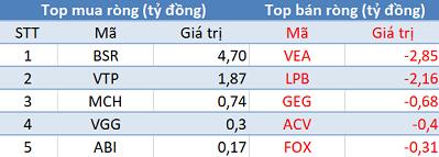 Khối ngoại tiếp tục mua ròng, VN-Index tăng mạnh trong phiên 26/4 - Ảnh 3.