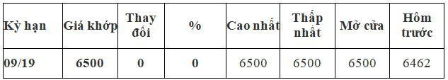Thị trường ngày 26/4: Dầu Brent vượt 75 USD/thùng, cà phê thấp nhất 3 năm - Ảnh 2.