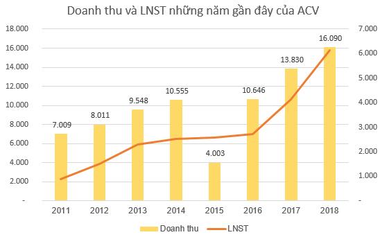 ACV đặt kế hoạch lãi 8.190 tỷ đồng năm 2019, dự kiến phục vụ 98,4 triệu lượt khách - Ảnh 1.