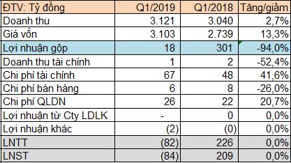 Giá vốn tăng cao, Thép Pomina bất ngờ báo lỗ 84 tỷ đồng quý 1/2019 - Ảnh 2.