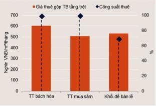 Giá cho thuê văn phòng tại Đà Nẵng tăng cao, sàn thương mại giảm công suất thuê - Ảnh 1.