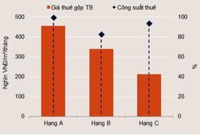 Giá cho thuê văn phòng tại Đà Nẵng tăng cao, sàn thương mại giảm công suất thuê - Ảnh 2.