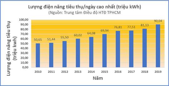Nắng đổ lửa, TP HCM xài hết 90 triệu kWh điện chỉ trong 1 ngày - Ảnh 1.