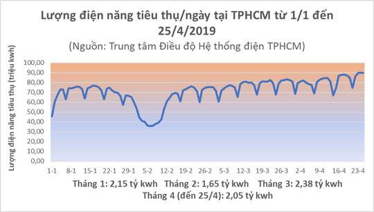 Nắng đổ lửa, TP HCM xài hết 90 triệu kWh điện chỉ trong 1 ngày - Ảnh 2.