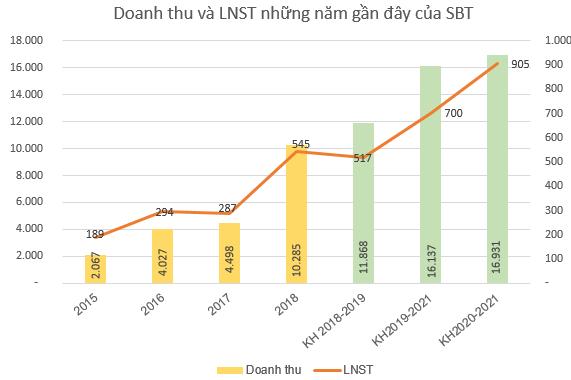 Thành Thành Công Biên Hòa (SBT) thông qua phương án phát hành 500 tỷ đồng trái phiếu không chuyển đổi - Ảnh 1.