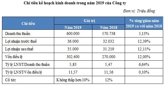 HCD đặt kế hoạch lãi 35 tỷ trong năm 2019, chi trả cổ tức không dưới 10% - Ảnh 1.