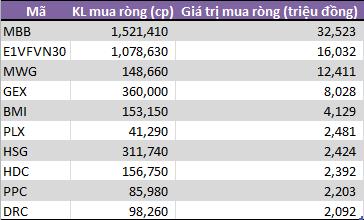 Tuần 22-26/4: Tự doanh CTCK đẩy mạnh bán ròng 390 tỷ đồng - Ảnh 2.