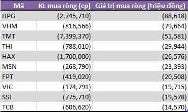 Tuần 22-26/4: Tự doanh CTCK đẩy mạnh bán ròng 390 tỷ đồng - Ảnh 1.