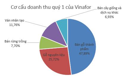 Vinafor (VIF) báo lãi sau thuế 181 tỷ đồng quý 1/2019, giảm 27% so với cùng kỳ - Ảnh 1.