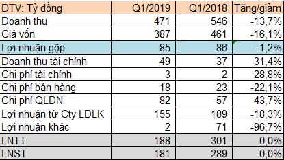 Vinafor (VIF) báo lãi sau thuế 181 tỷ đồng quý 1/2019, giảm 27% so với cùng kỳ - Ảnh 2.