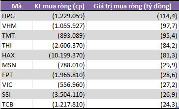 Tự doanh CTCK bán ròng 5 tháng liên tiếp, đạt gần 2.000 tỷ đồng - Ảnh 2.