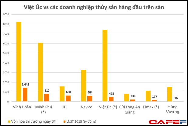Về nước bán tôm giống, Công ty của Việt kiều Úc được định giá tới 330 triệu USD, cao hơn cả vua tôm Minh Phú - Ảnh 1.