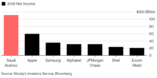 7 điều được hé lộ từ báo cáo tài chính của công ty lợi nhuận 'khủng' nhất thế giới năm 2018 - Ảnh 1.