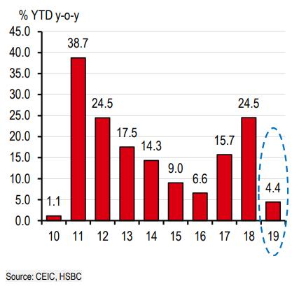 HSBC: Việt Nam sẽ tăng trưởng 6,6% trong năm 2019 - Ảnh 1.