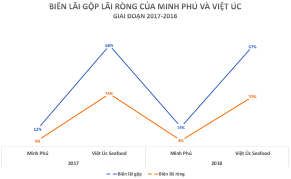 Định giá ngang ngửa với Vĩnh Hoàn và Minh Phú, Công ty tôm giống của Việt kiều Úc dự định IPO năm 2021 - Ảnh 3.