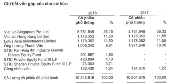 Về nước bán tôm giống, Công ty của Việt kiều Úc được định giá tới 330 triệu USD, cao hơn cả vua tôm Minh Phú - Ảnh 4.