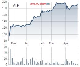Viettel Post: Quý 1 lãi 77 tỷ đồng tăng 42% so với cùng kỳ - Ảnh 2.