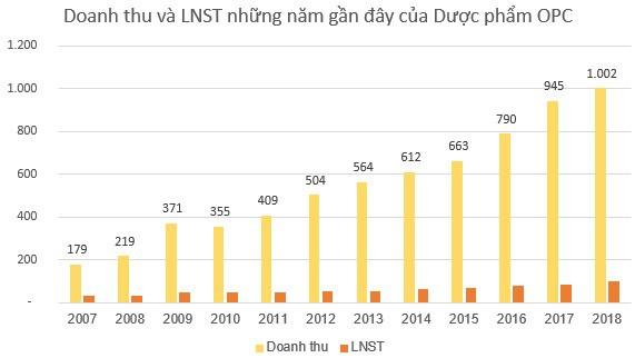 Dược phẩm OPC (OPC) đặt mục tiêu 120 tỷ đồng LNTT năm 2019 - Ảnh 2.