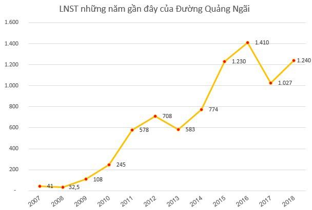 Đường Quảng Ngãi (QNS) triển khai phương án phát hành hơn 58 triệu cổ phiếu trả cổ tức - Ảnh 1.
