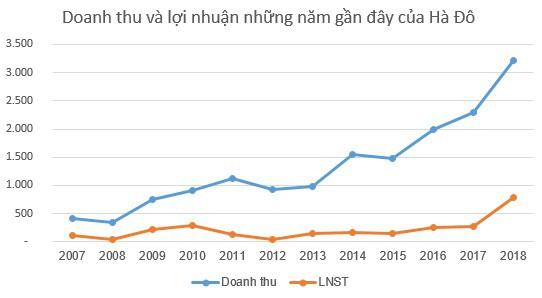 Hà Đô (HDG) tăng 36 tỷ đồng lợi nhuận sau kiểm toán, nâng tổng LNST cả năm lên 788 tỷ đồng - Ảnh 2.