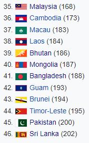 Vòng loại thứ nhất World Cup 2022: Bại tướng của Việt Nam chạy trời không khỏi nắng - Ảnh 1.