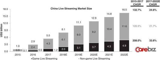 Live-Streaming ở Trung Quốc: Ngành kinh doanh tỷ đô đang bùng nổ mạnh mẽ, thu hút hàng triệu bạn trẻ muốn làm giàu - Ảnh 2.