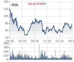 Credit Suisse vừa trao tay số cổ phiếu Masan Group trị giá khoảng 2.400 tỷ đồng - Ảnh 2.