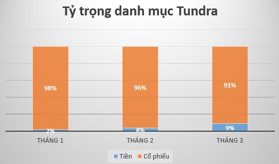 Tundra Việt Nam Fund giảm tỷ trọng cổ phiếu, tăng nắm giữ tiền mặt trong tháng 3 - Ảnh 1.
