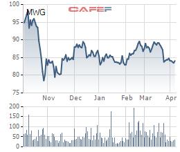 Hơn 1,6 triệu cổ phiếu MWG của Thế Giới di động vừa được các quỹ ngoại trao tay - Ảnh 1.