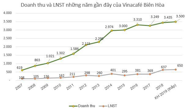 Vinacafé Biên Hòa (VCF): Kế hoạch lãi ròng 650-750 tỷ đồng năm 2019; dự kiến chia cổ tức tỷ lệ 240% cho năm 2018 - Ảnh 1.