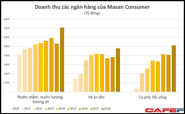 Dù đã thống lĩnh thị trường, doanh thu nước chấm, tương ớt của Masan vẫn tăng đột biến 33% lên hơn 7.000 tỷ đồng - Ảnh 1.