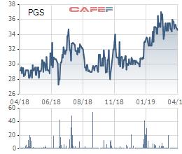 PVGAS muốn thâu tóm Công ty Kinh doanh Khí Miền Nam - Ảnh 1.