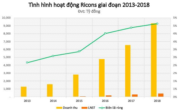 Đại hội Coteccons 2019: Bàn tiếp câu chuyện sáp nhập Ricons - Ảnh 3.