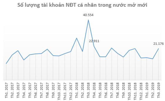 Nhà đầu tư ồ ạt mở tài khoản chứng khoán trong tháng 3, mức cao nhất kể từ khi Vn-Index lập đỉnh 1.200 điểm - Ảnh 1.