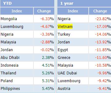 """Tròn một năm tạo đỉnh, VN-Index vẫn """"ngụp lặn"""" dưới 1.000 điểm và lọt top những chỉ số giảm sâu nhất Thế giới - Ảnh 2."""