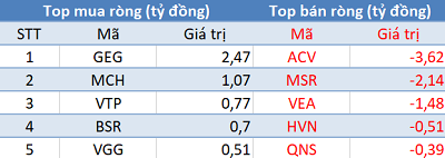 Phiên 8/4: Khối ngoại trở lại mua ròng, Vn-Index áp sát mốc 1.000 điểm - Ảnh 3.