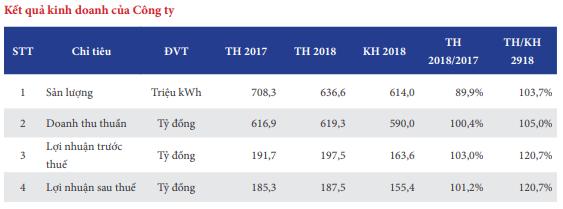 Thủy điện Miền Nam (SHP): Kế hoạch sản xuất 607 triệu kWh điện năm 2019, doanh thu phát điện ước gần 600 tỷ đồng - Ảnh 1.