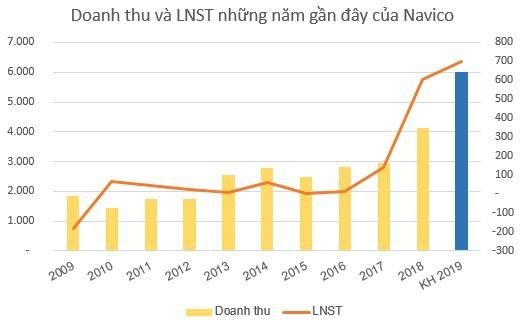 Thủy sản Nam Việt (ANV) đặt mục tiêu LNST tăng 16% lên 700 tỷ đồng - Ảnh 2.