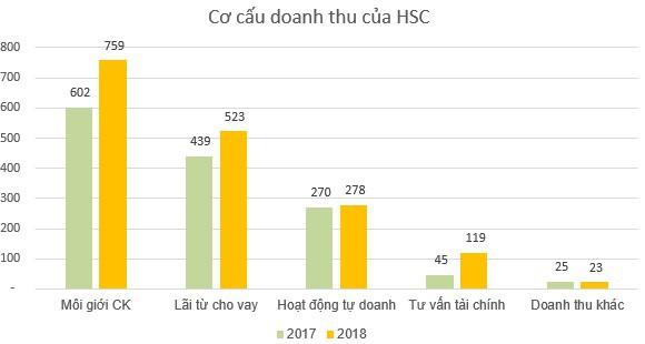 Chứng khoán HSC (HCM): Kế hoạch lãi trước thuế 851 tỷ đồng năm 2019; chuẩn bị kinh doanh chứng quyền có đảm bảo - Ảnh 2.