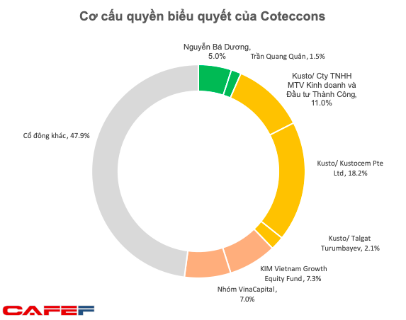 Cổ đông lớn nhất Kusto phản đối sáp nhập Ricons vào Coteccons ngay trước khi ĐHĐCĐ diễn ra - Ảnh 2.