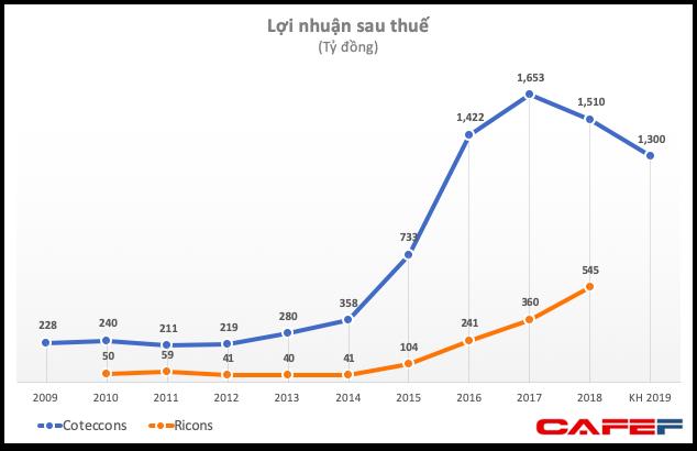 ĐHĐCĐ Coteccons (CTD): Nếu sáp nhập, chúng ta sẽ có 3 công ty trong top 5 công ty xây dựng lớn nhất Việt Nam - Ảnh 1.