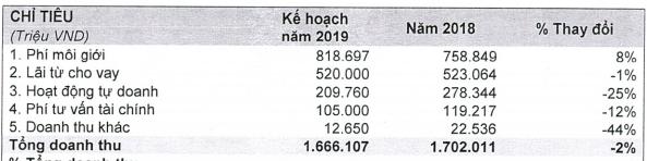 Chứng khoán HSC (HCM): Kế hoạch lãi trước thuế 851 tỷ đồng năm 2019; chuẩn bị kinh doanh chứng quyền có đảm bảo - Ảnh 3.